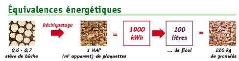 Equivalence énergétique